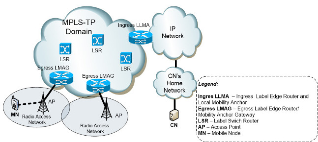 IPM-TP, a Full Integrated Architecture to Provide Seamless Mobility Management with QoS