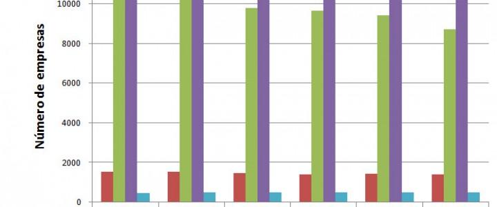 Comparativa sectores TIC en Extremadura