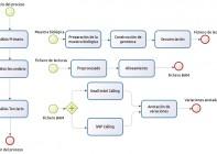 estirpex-proceso-secuenciacion